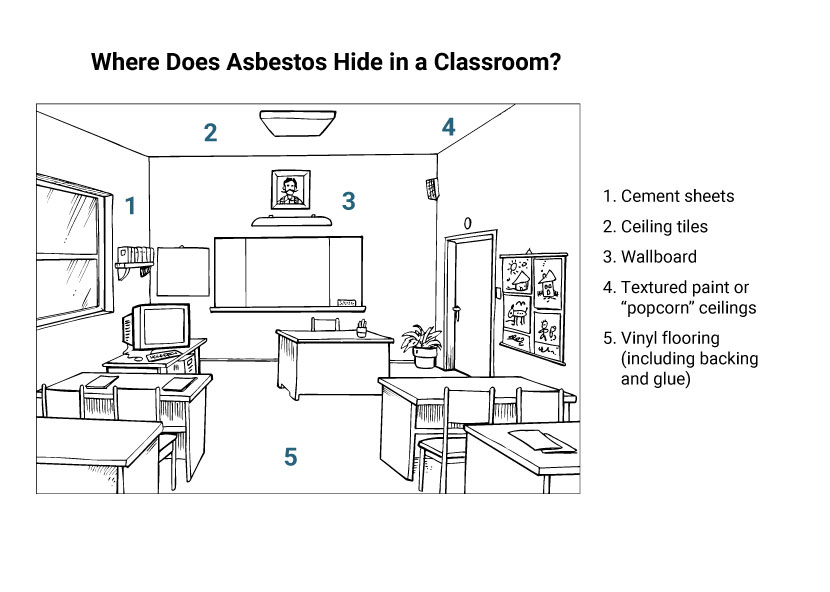 llustration of a classroom showing where asbestos is found including the walls, ceiling and flooring.