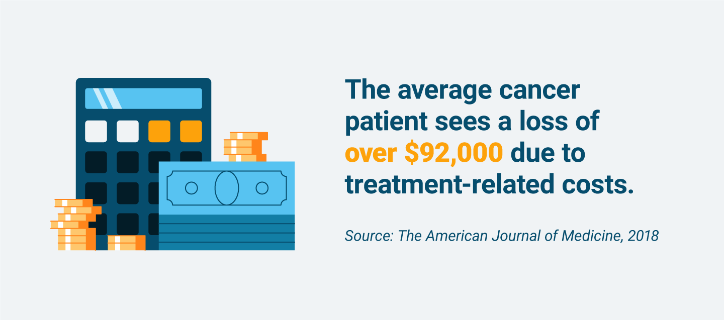 Average financial loss incurred by cancer patients