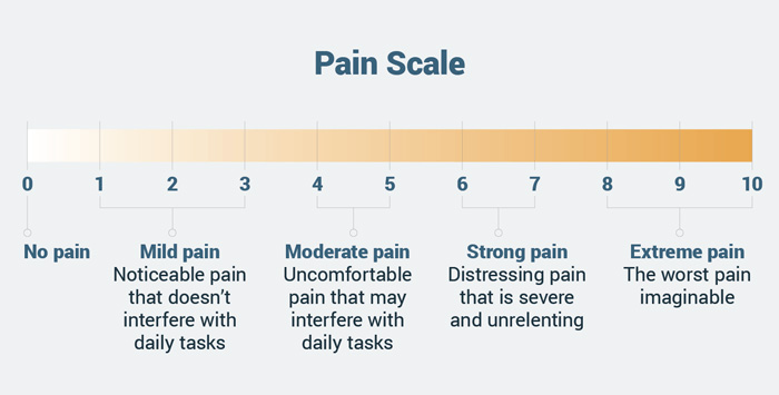 Pain categorization scale for cancer patients