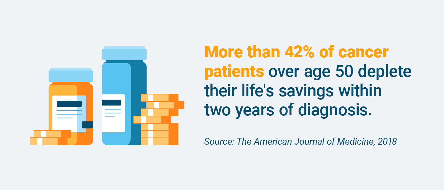 Percentage of cancer patients who deplete their savings on treatment expenses