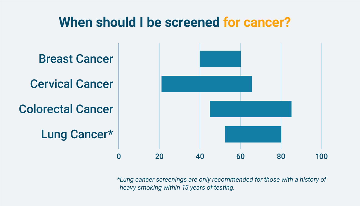 Age range of when a person should be screened for different types of cancers