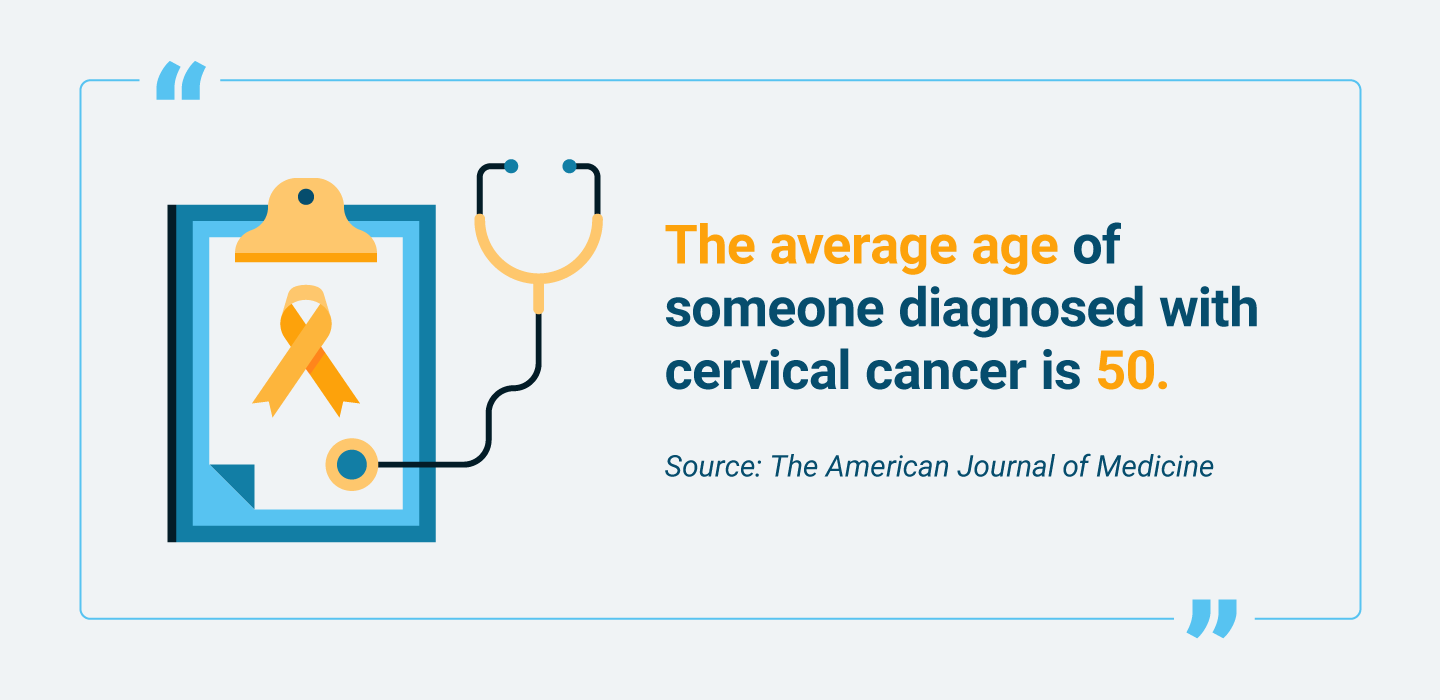Average age of a person diagnosed with cervical cancer