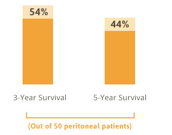 Survival Rate of Patients Who Undergo Surgery and Perioperative Intraperitoneal Chemotherapy