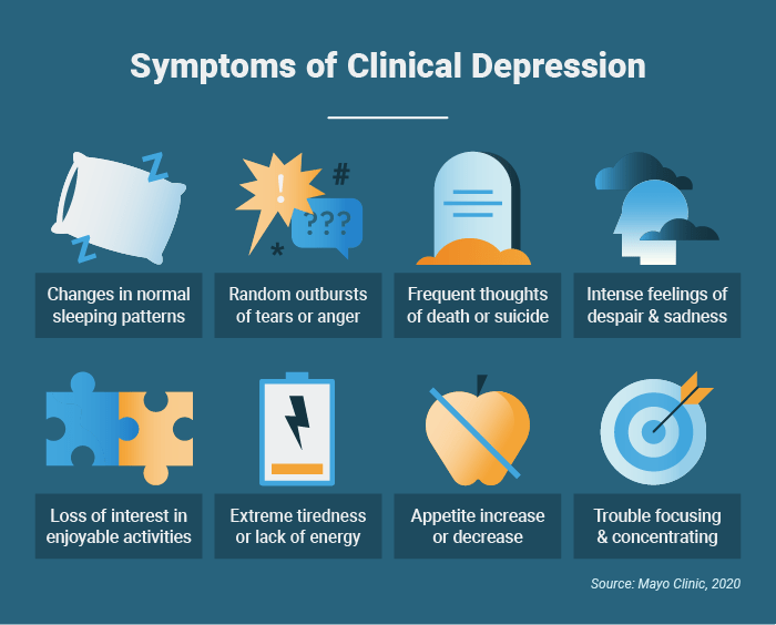 Symptoms of clinical depression
