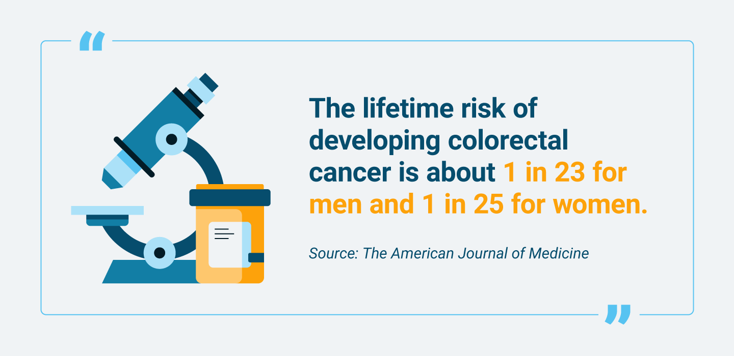Lifetime risk of developing colorectal cancer for men and women