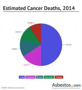 Estimated Cancer Deaths 2014