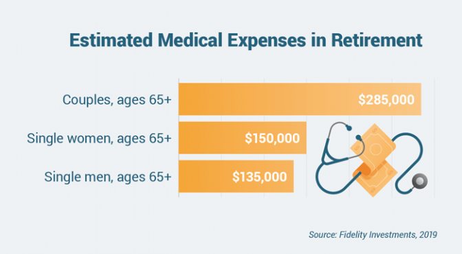 Estimated medical expenses in retirement