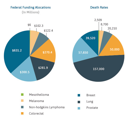 Federal funding and death rates for cancers graph