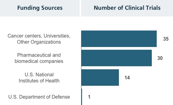 The number of clinical trials based on the funding sources bar chart.