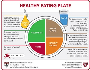 Health Eating Plate
