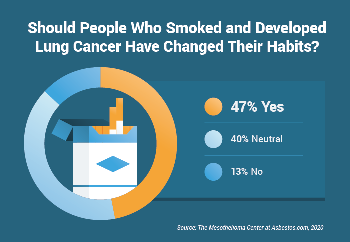 Should people who smoke and developed lung cancer have changed their habits