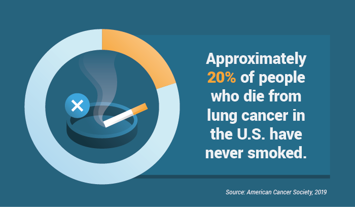 Percentage of people who die from lung cancer in the U.S. and have never smoked