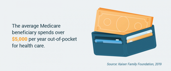 Amount of money the average Medicare beneficiary spends annually on health care