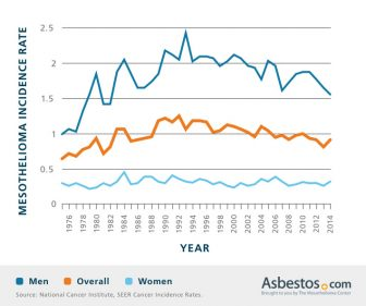 Mesothelioma Incidence Rate Chart