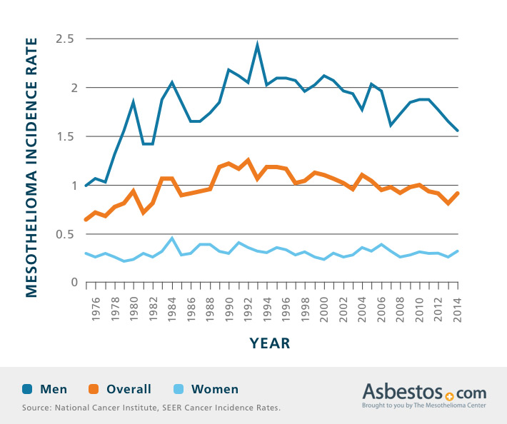 Mesothelioma Incidence by Gender