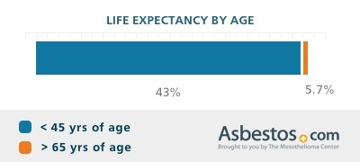 Mesothelioma life expectancy percentages by age range.