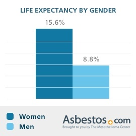 Life expectancy of mesothelioma patients broken down by gender.