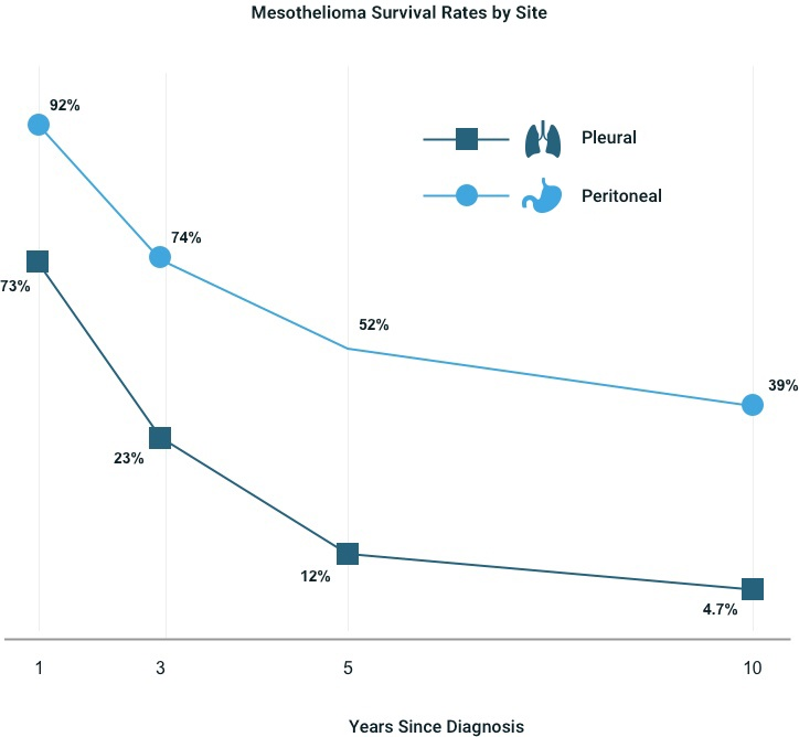 Line graph displaying survival rates for Pleural and Peritoneal Mesothelioma since the year of diagnosis.