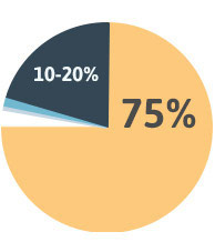 Percentage of each type of mesothelioma diagram