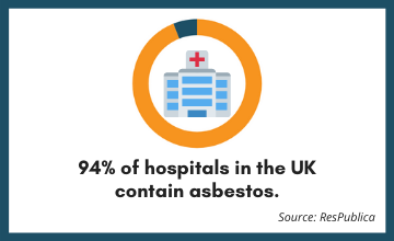 Percentage of hospitals in the UK that contain asbestos