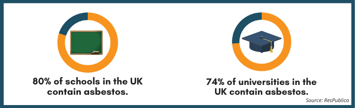 Percentage of schools in the UK that contain asbestos