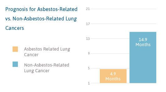 Prognosis for asbestos-related lung cancer bar graph