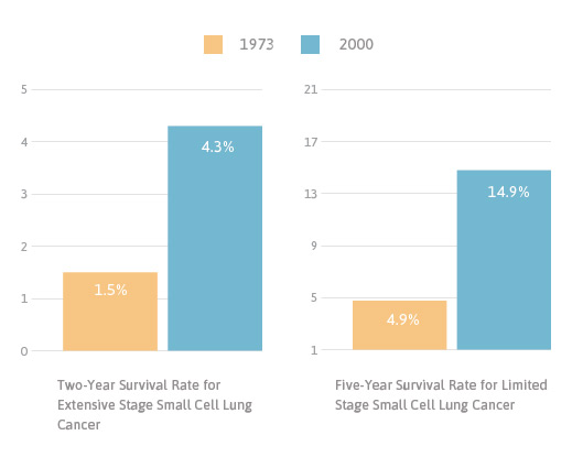 Survival rate small cell lung cancers bar graphs
