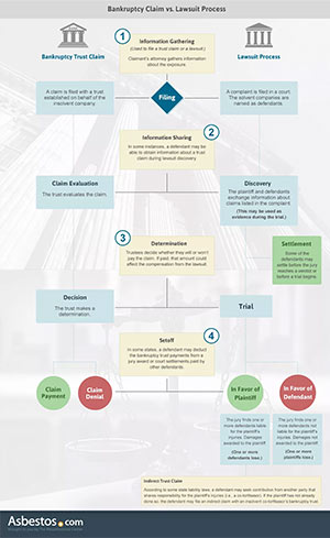 Bankruptcy Claim vs Lawsuit Process Infographic Thumbnail
