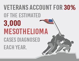 veterans account for 30% of mesothelioma cases