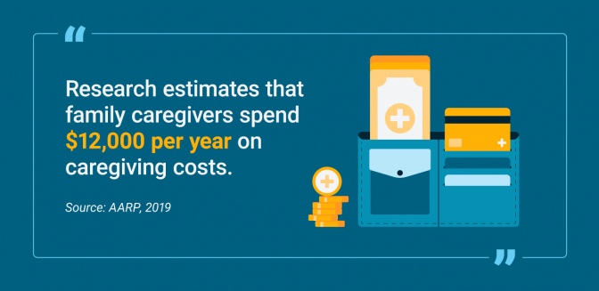 Amount of money spent per year by family caregivers on caregiving costs